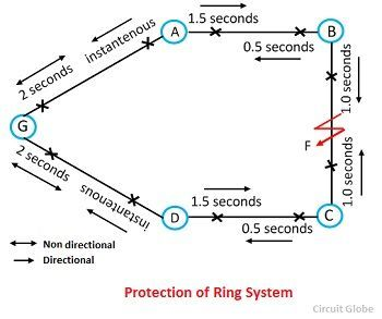 What is feeder protection definition time graded protection protection of ring main system ccuart Image collections