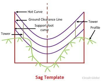 What is Sag Template? Definition & Preparation - Circuit Globe