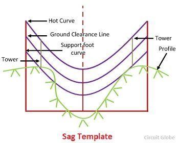 sag-template
