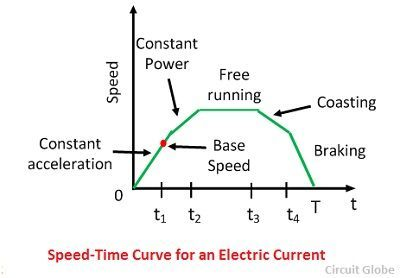 speed-time-curve