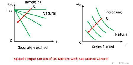 speed-torque-curve-of-dc-motor