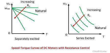 speed-torque-curve-of-dc-motor