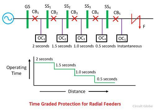 time-graded-protection-for-radial-feeder