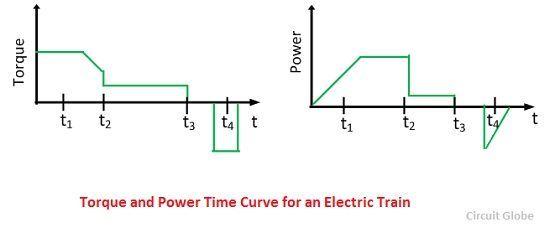 torque-and-power-time-curve-compressor