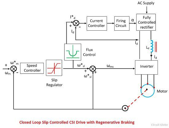 closed-loop-slip-controlled-csi-drive-with-regenerative-breaking