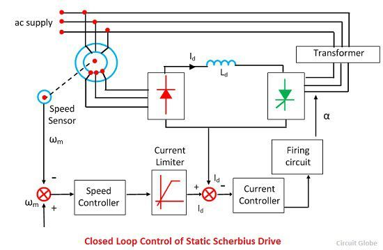 closed-loop-control-of-static-scherbius-drive