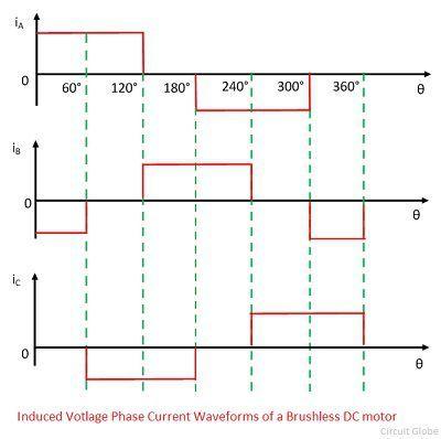 current-waveform