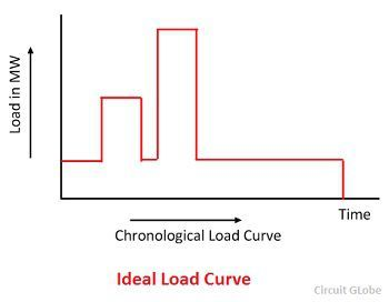 ideal-load-curve