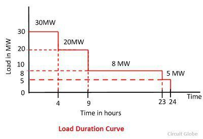 load-duration-curve-2