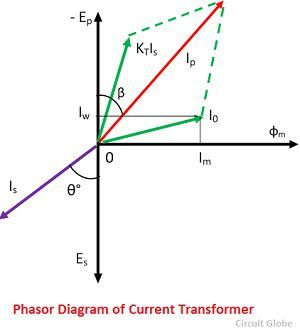 what is current transformer (ct)? definition, construction, phasorphasor diagram of current transformer