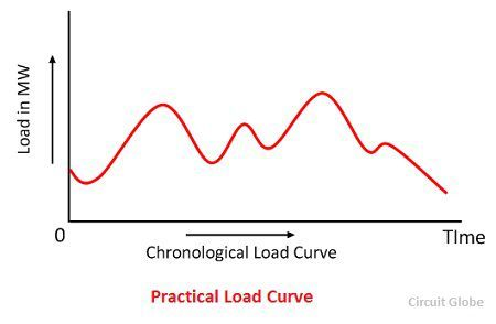 practical-load-curve