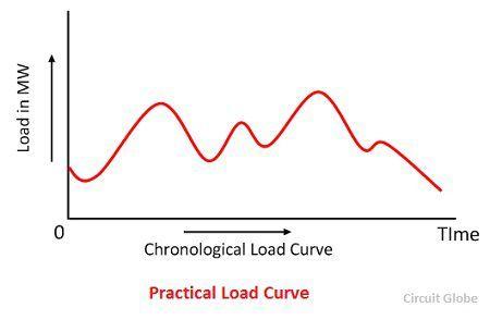 practical-load-curve
