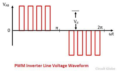 pwm-inverter-line-votlage-waveform