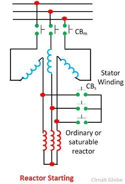 reactor-starting