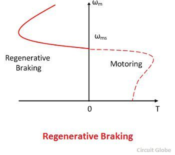 regenrative-braking