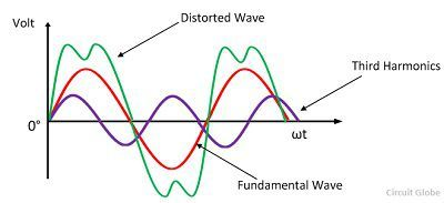 sinusoidal-wave