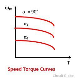 speed-torque-curves