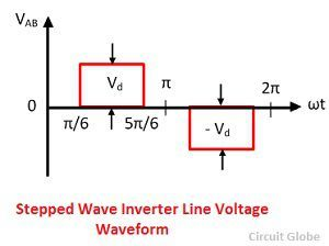 stepped-wave-inverter-line-voltage-waveform