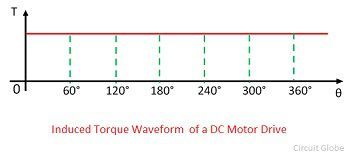 torque-waveform