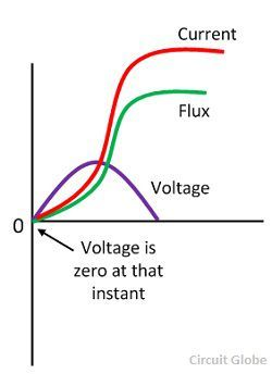 transformer-inrush-current-graph