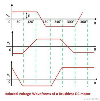 What Is Brushless Dc Motor Drive Definition Types Circuit Globe
