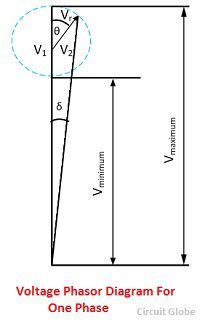 voltage-phasor-diagram-for-one-phase