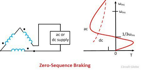 zero-sequence-braking