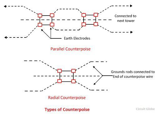types-of-counterpoise