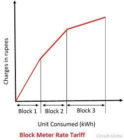 What is electricity tariff definition types factors affecting block meter rate tariff graph ccuart Images