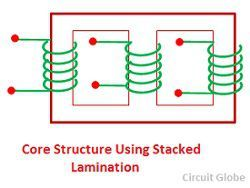 core-structure-using-stacked-laminations
