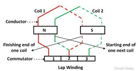 lap-winding