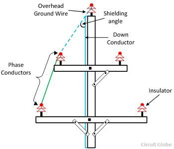 What is Overhead Ground Wire or Earth Wire? Definition & Shielding ...