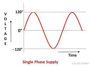 Groovy Difference Between Single Phase Three Phase With Comparison Chart Wiring 101 Ponolaxxcnl