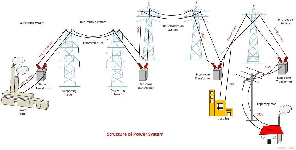 What is Power System? Definition & Structure of Power ...