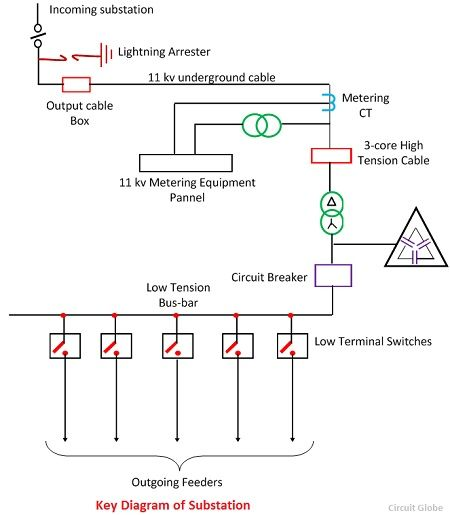 What Is Electrical Substation Definition Single Line Diagram - Electrical Line Diagram
