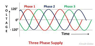 three-phase-supply