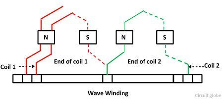 Difference Between Lap & Wave Winding with Comparison Chart ... on