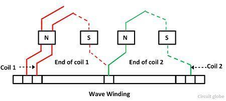 wave-winding