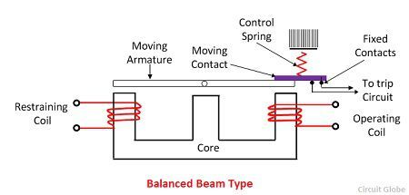 Balanced-beam-type