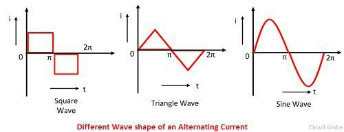 different-type-of-wave-shape