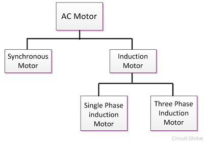 What is AC Motor? Definition & Types - Circuit Globe Ac Motor Generator Schematic Diagram on