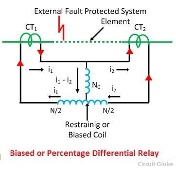 percentage differential relay compressor