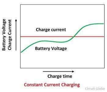 constant-voltage-charging