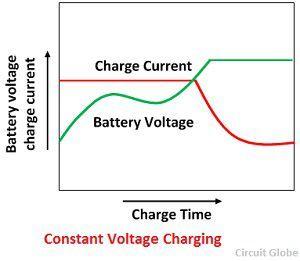 constant-votlage-charging
