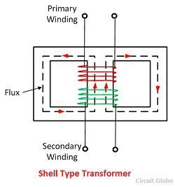 1997 chevrolet malibu electrical system wiring diagram download difference between core type and shell type transformer (with comparison chart) - circuit globe #8