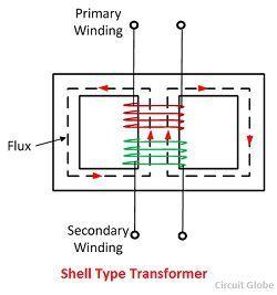 "shell type transformer picture માટે છબી પરિણામ"""