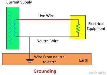 Difference Between Grounding and Earthing with Comparison Chart ...