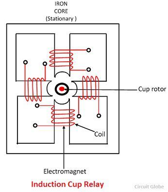 induction-cup-relay