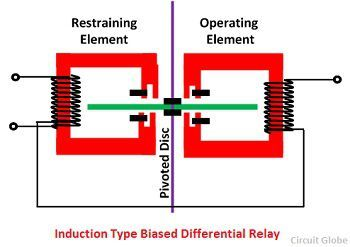 induction-type-biased-differential-relay
