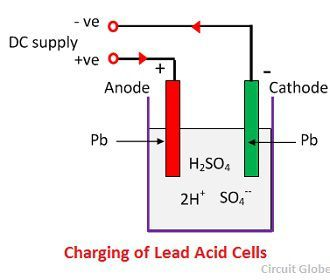 Lithium ion battery anode capacity